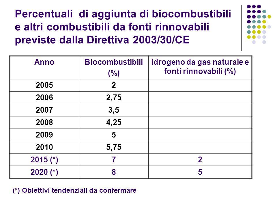 Idrogeno da gas naturale e fonti rinnovabili (%)
