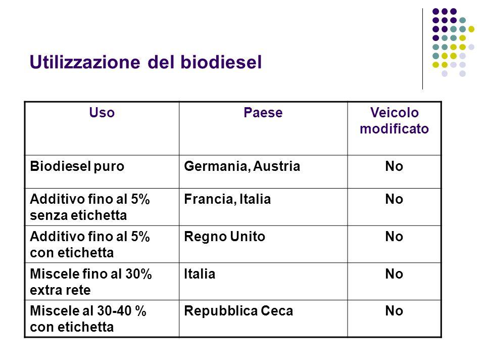 Utilizzazione del biodiesel