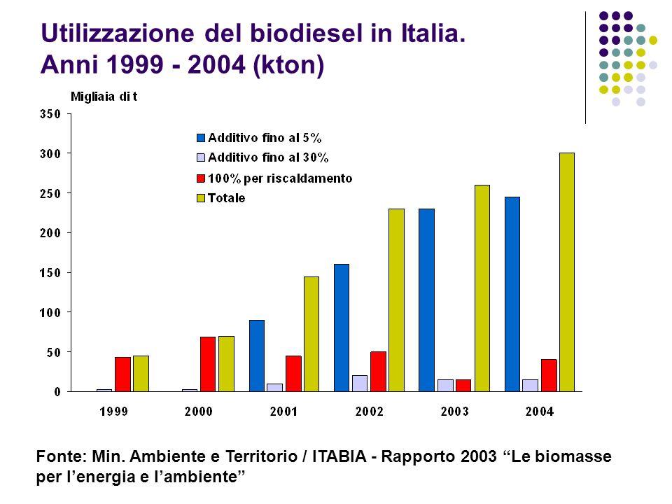Utilizzazione del biodiesel in Italia. Anni 1999 - 2004 (kton)