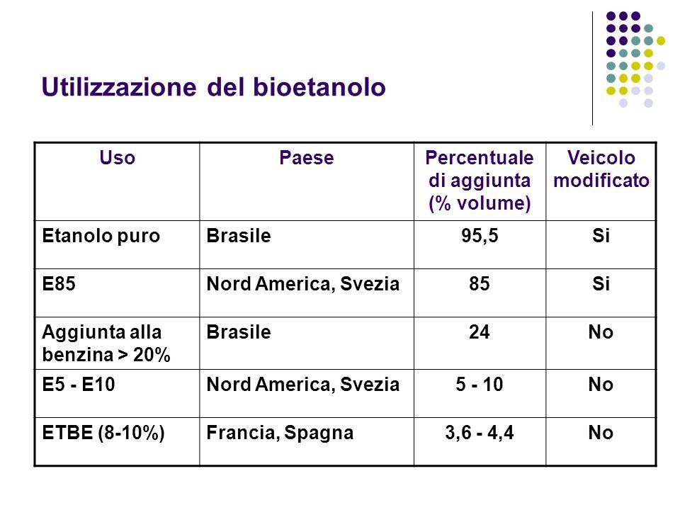 Utilizzazione del bioetanolo