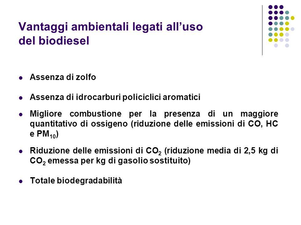 Vantaggi ambientali legati all'uso del biodiesel