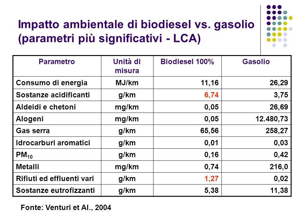 Impatto ambientale di biodiesel vs