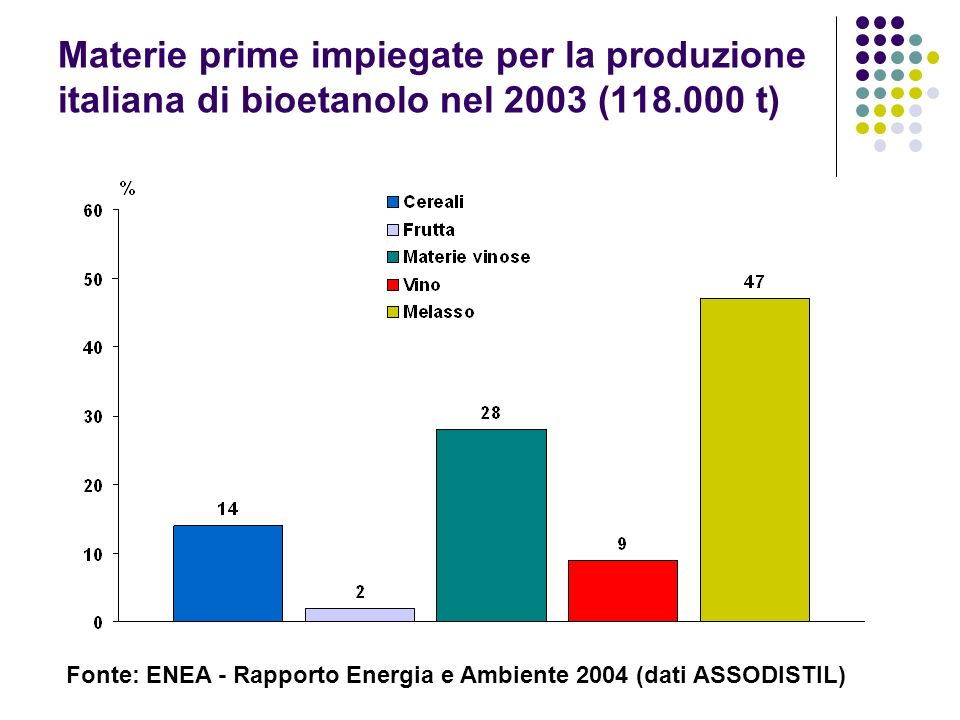 Materie prime impiegate per la produzione italiana di bioetanolo nel 2003 (118.000 t)