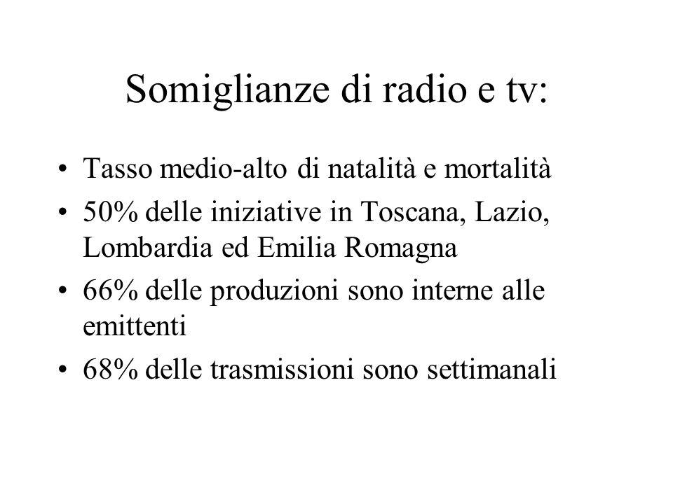 Somiglianze di radio e tv: