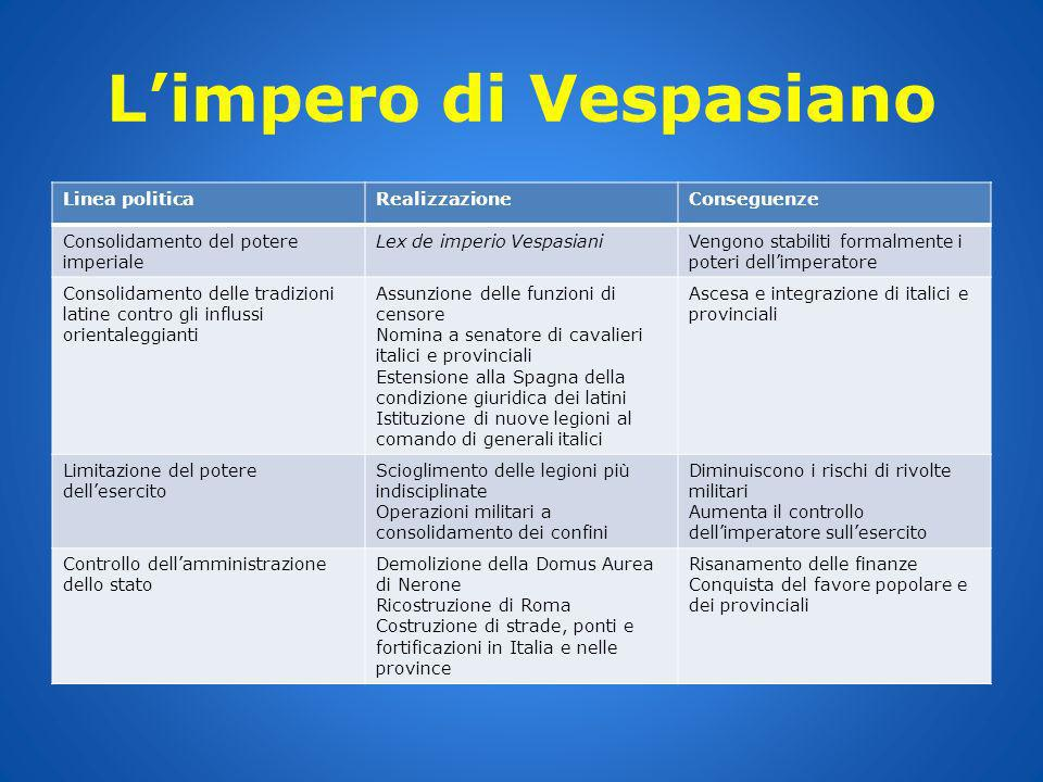 L'impero di Vespasiano
