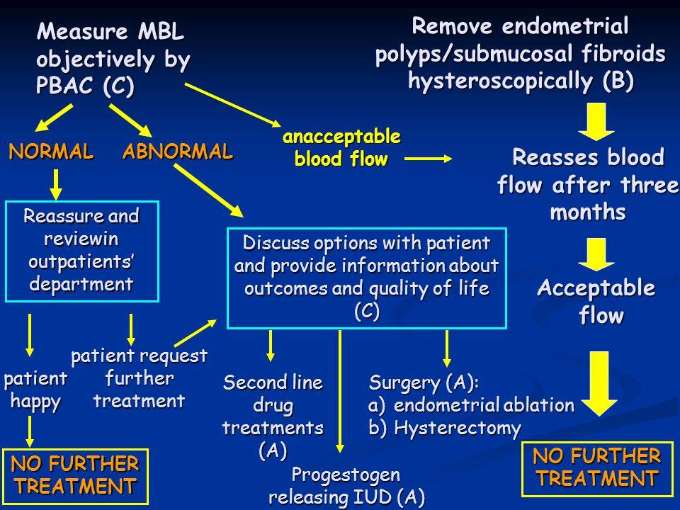 Remove endometrial polyps/submucosal fibroids hysteroscopically (B)