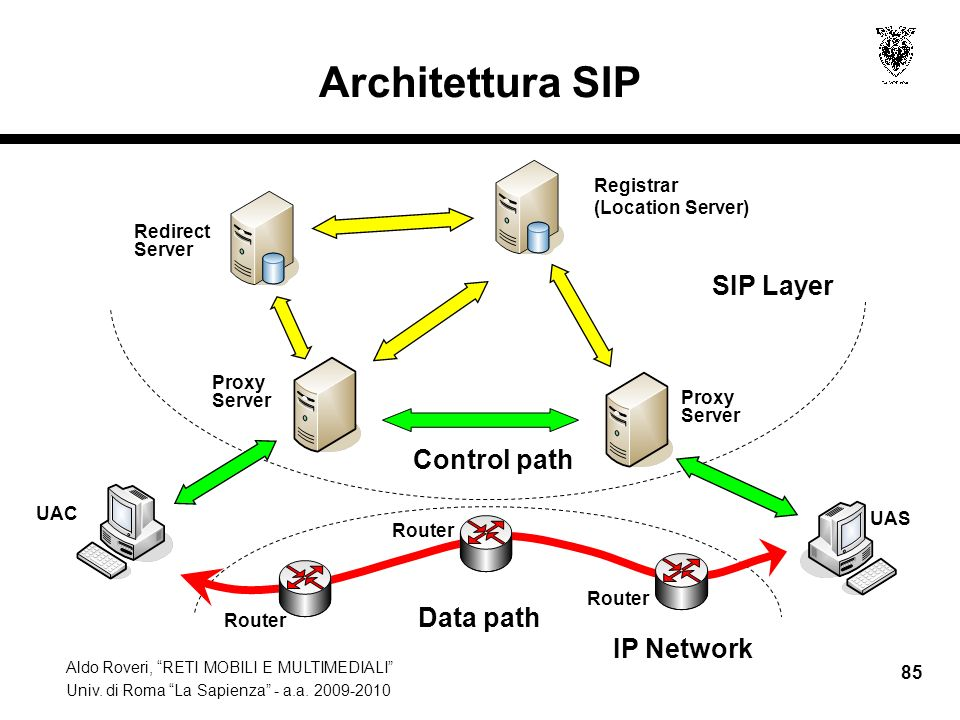 Architettura SIP SIP Layer Control path Data path IP Network Registrar