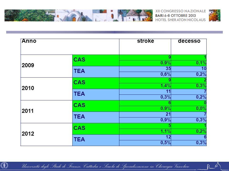Anno stroke decesso 2009 CAS TEA 2010 2011 2012 9 1 0,9% 0,1% 35 10
