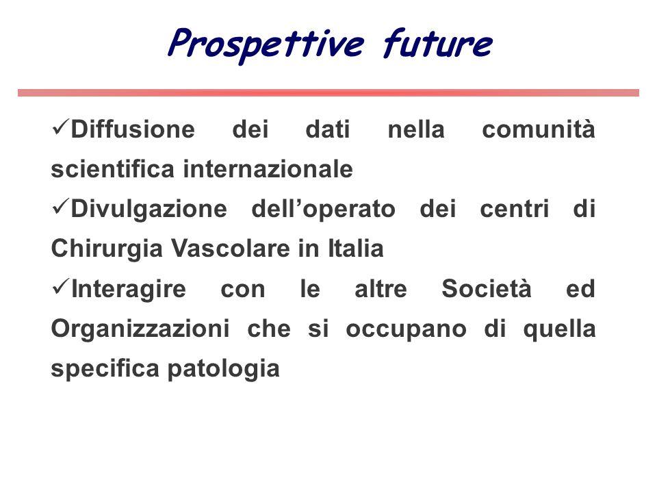 Prospettive future Diffusione dei dati nella comunità scientifica internazionale.