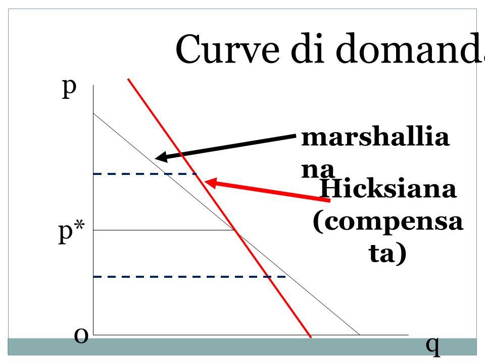 Curve di domanda p marshalliana Hicksiana (compensata) p* q