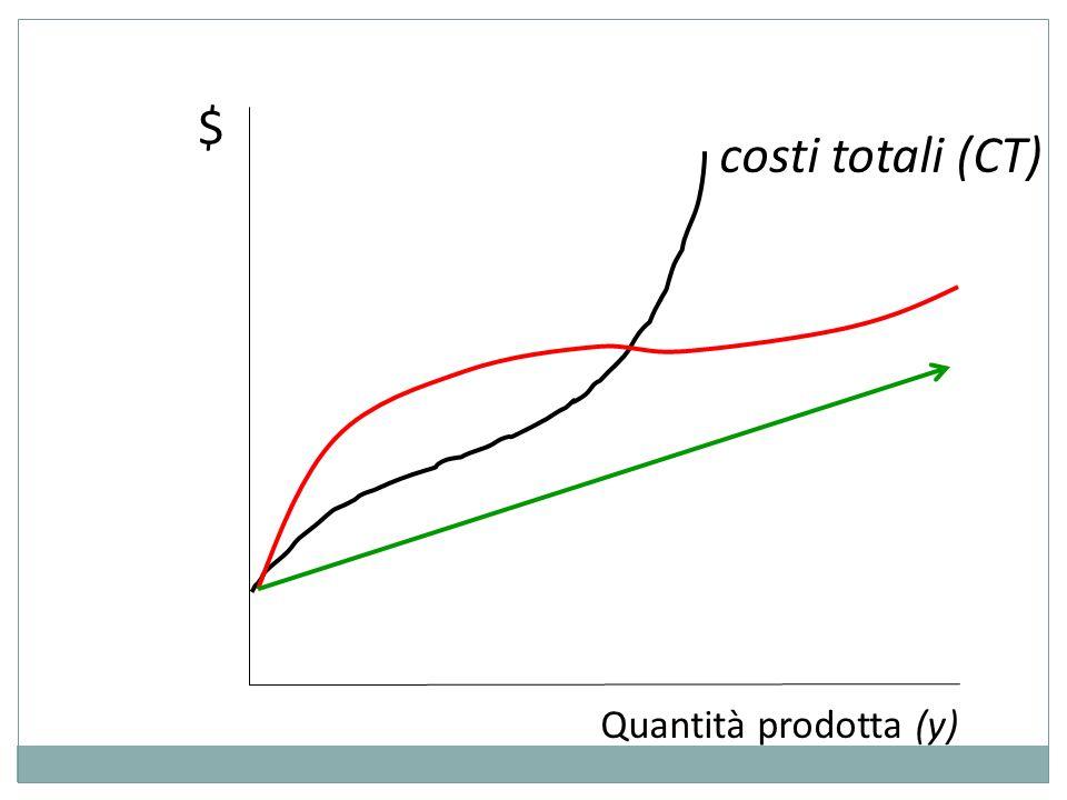 $ costi totali (CT) Quantità prodotta (y)