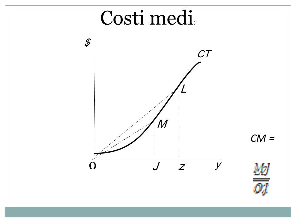 Costi medi: $ CT L M CM = J z y