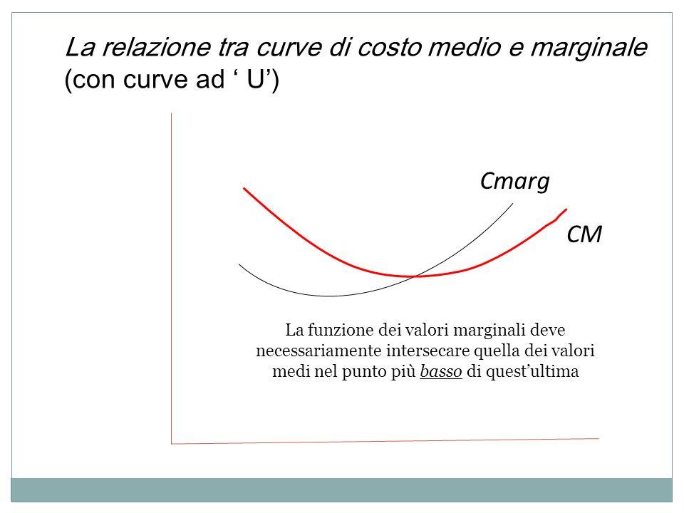 La relazione tra curve di costo medio e marginale (con curve ad ' U')