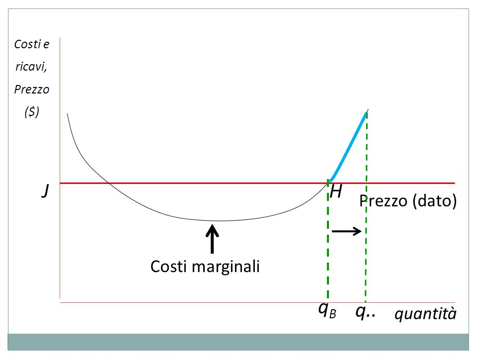 J H qB q.. Prezzo (dato) Costi marginali quantità Costi e ricavi,
