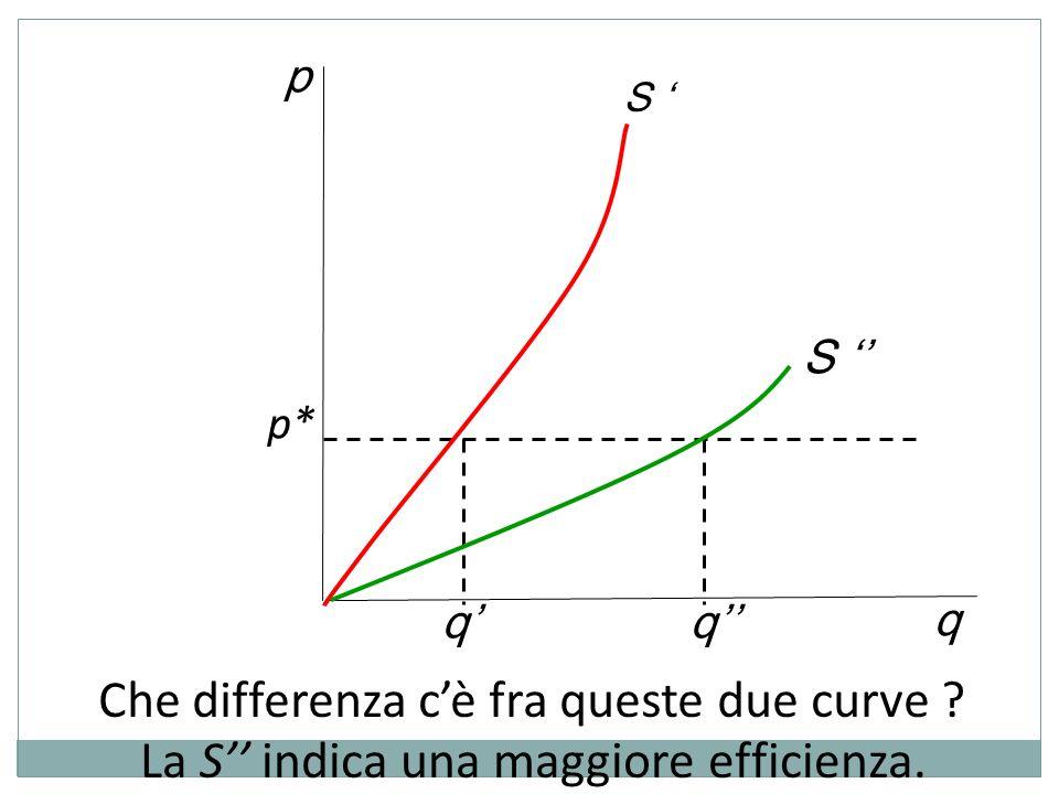 Che differenza c'è fra queste due curve