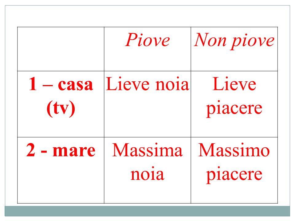 Piove Non piove 1 – casa (tv) Lieve noia Lieve piacere 2 - mare Massima noia Massimo piacere