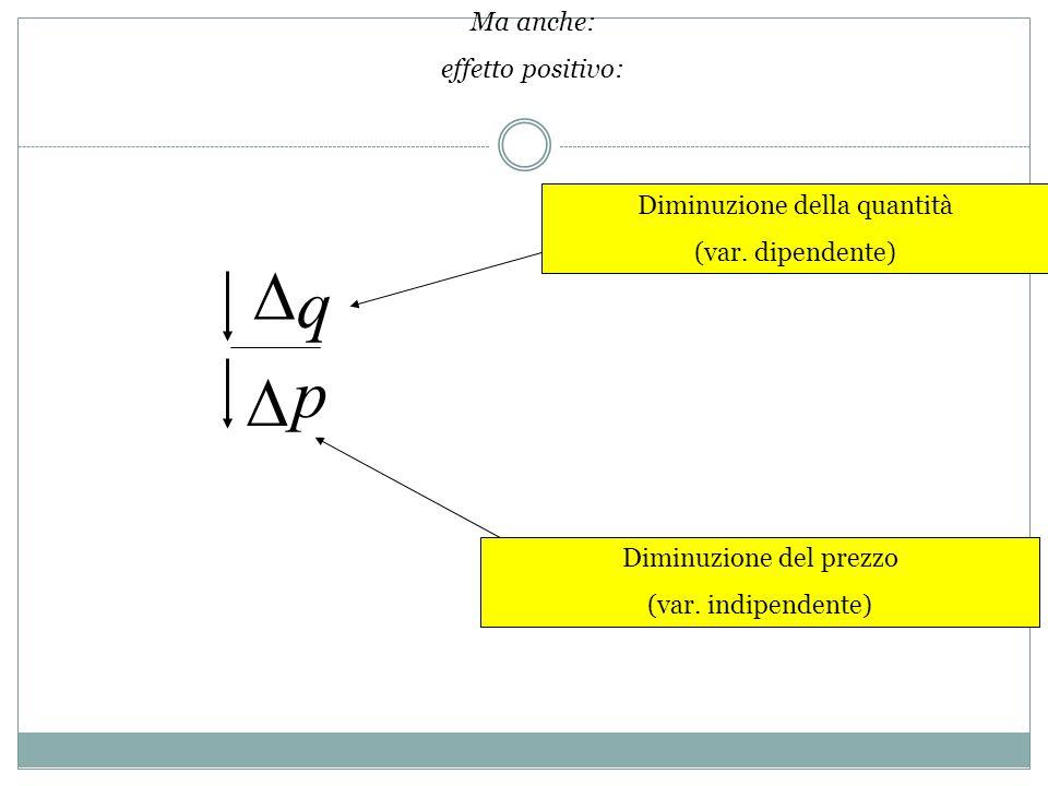 D q p D Ma anche: effetto positivo: Diminuzione della quantità