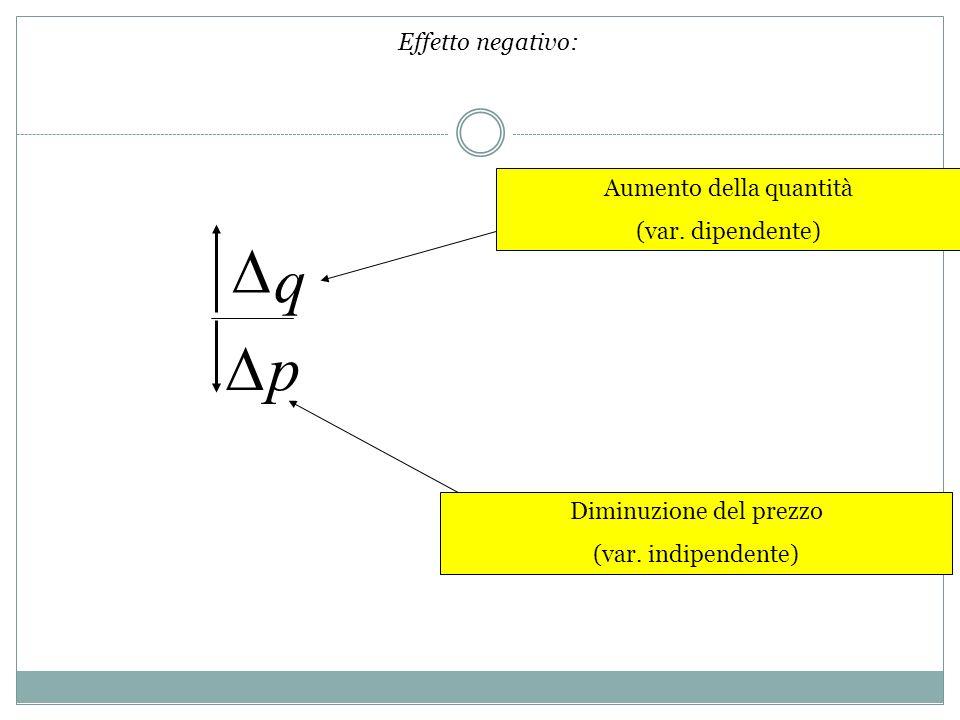 D q D p Effetto negativo: Aumento della quantità (var. dipendente)