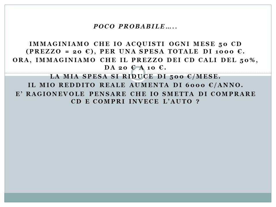 Ora, immaginiamo che il prezzo dei CD cali del 50%, da 20 € a 10 €.