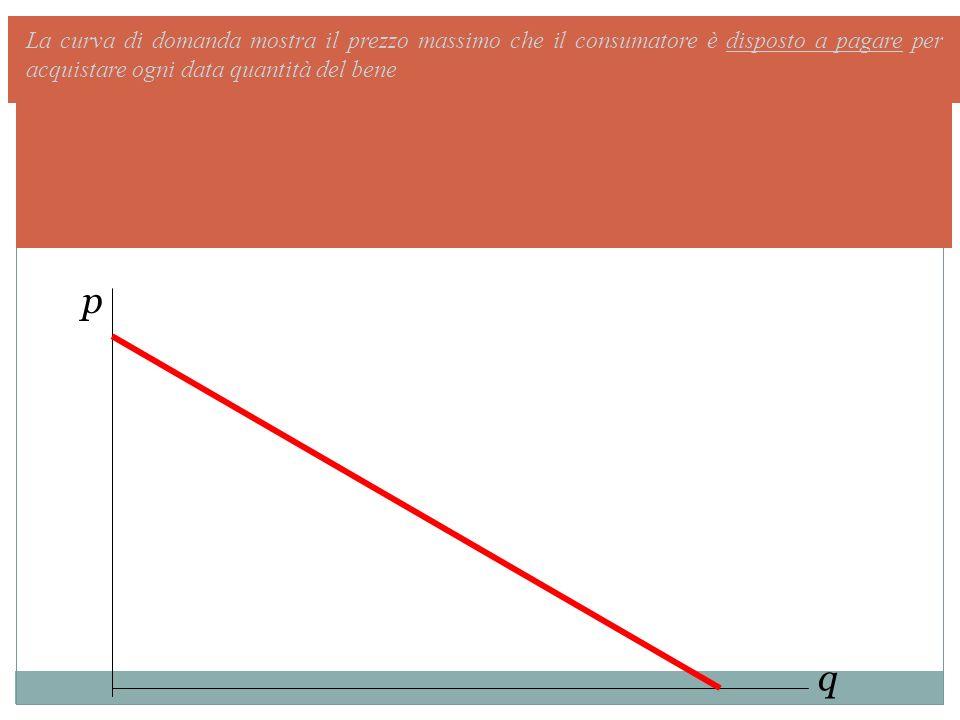La curva di domanda mostra il prezzo massimo che il consumatore è disposto a pagare per acquistare ogni data quantità del bene