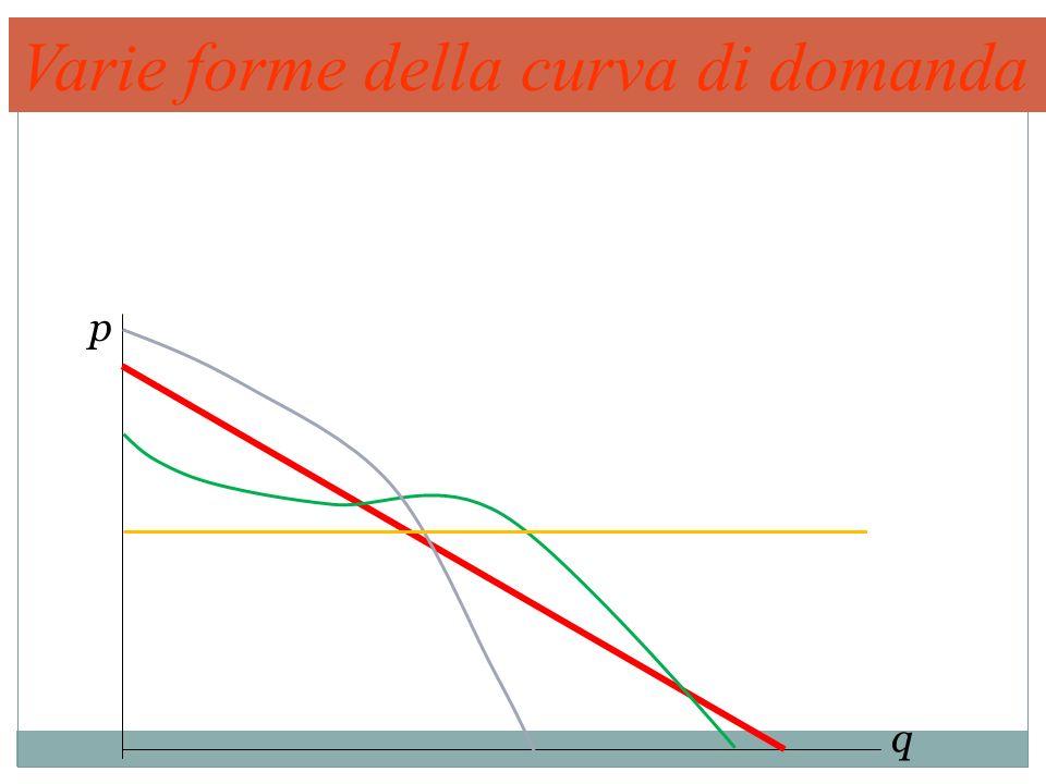 Varie forme della curva di domanda