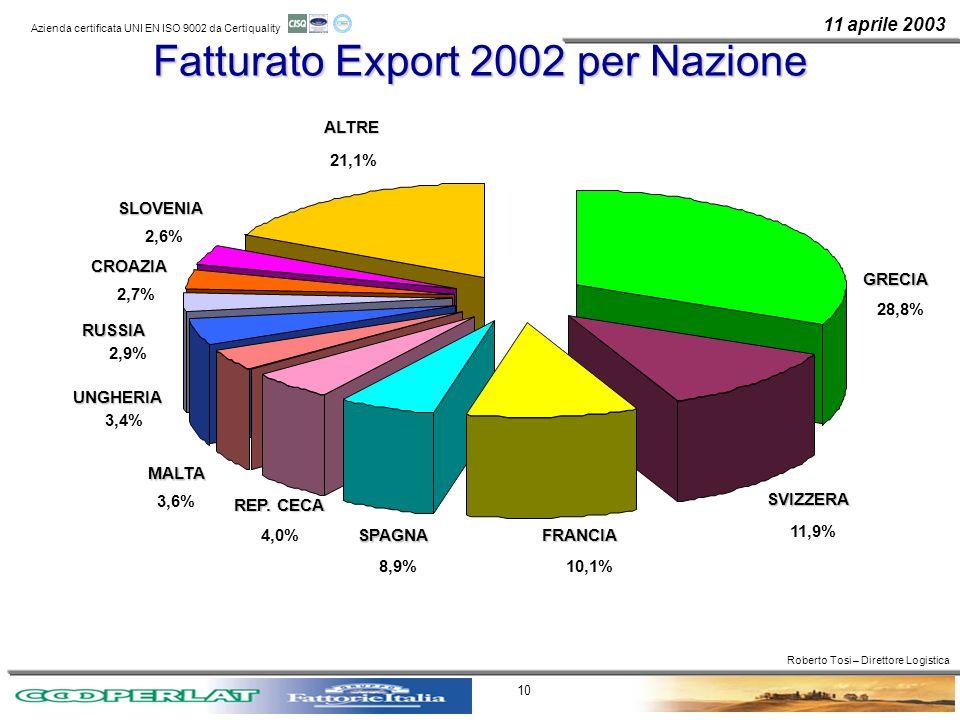 Fatturato Export 2002 per Nazione