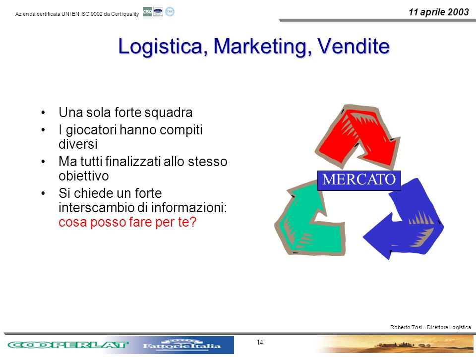 Logistica, Marketing, Vendite