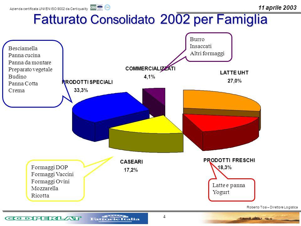 Fatturato Consolidato 2002 per Famiglia