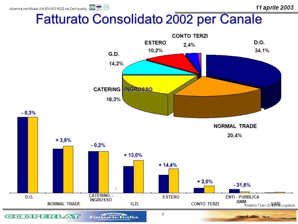 Fatturato Consolidato 2002 per Canale