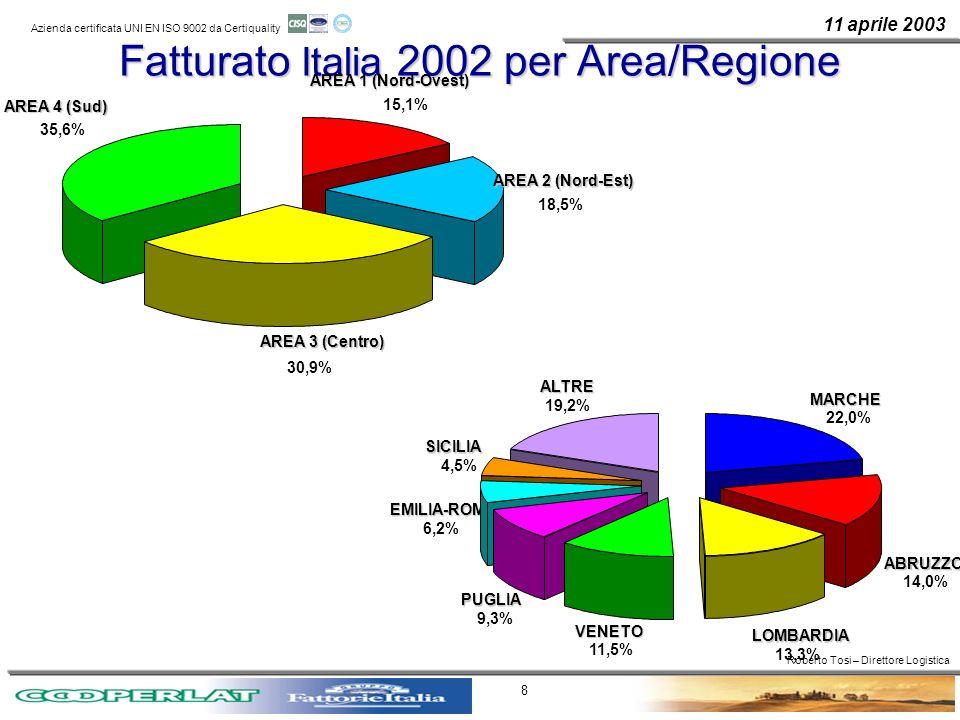 Fatturato Italia 2002 per Area/Regione