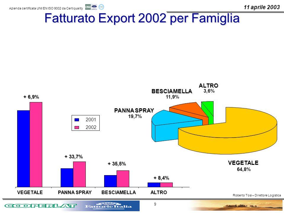 Fatturato Export 2002 per Famiglia