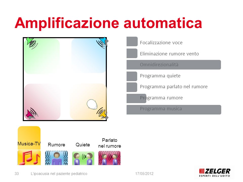 Amplificazione automatica