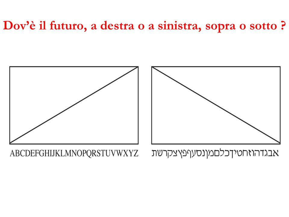 Dov'è il futuro, a destra o a sinistra, sopra o sotto