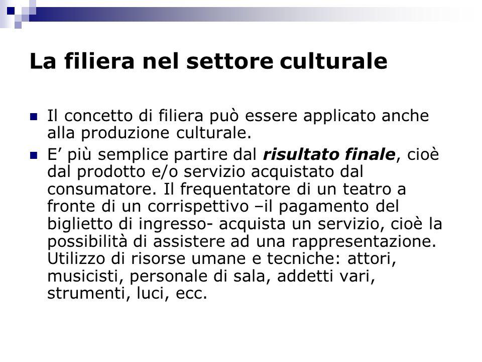 La filiera nel settore culturale
