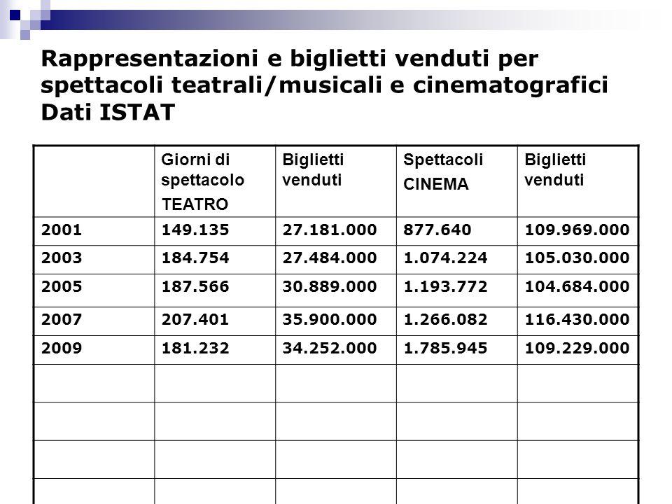 Rappresentazioni e biglietti venduti per spettacoli teatrali/musicali e cinematografici Dati ISTAT