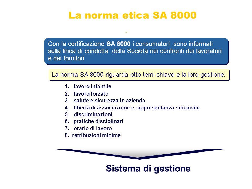 La norma etica SA 8000 Sistema di gestione