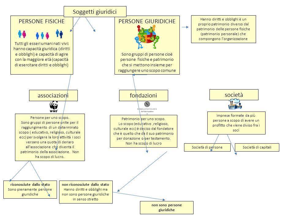 Soggetti giuridici PERSONE FISICHE PERSONE GIURIDICHE associazioni