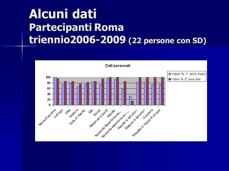 Alcuni dati Partecipanti Roma triennio2006-2009 (22 persone con SD)