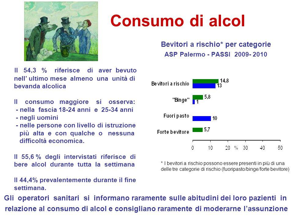 Bevitori a rischio* per categorie