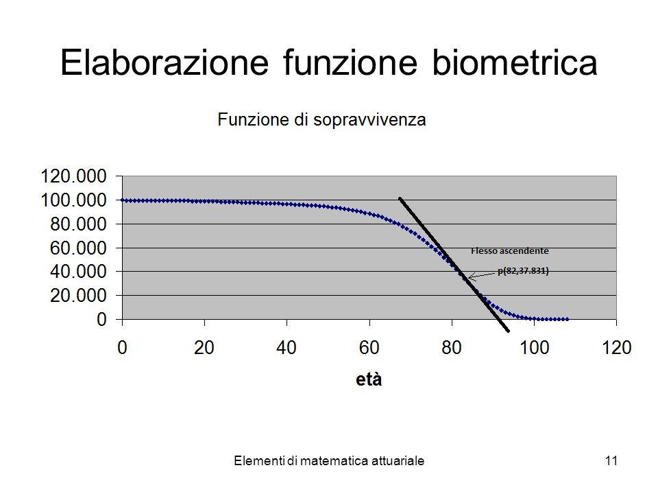 Elaborazione funzione biometrica