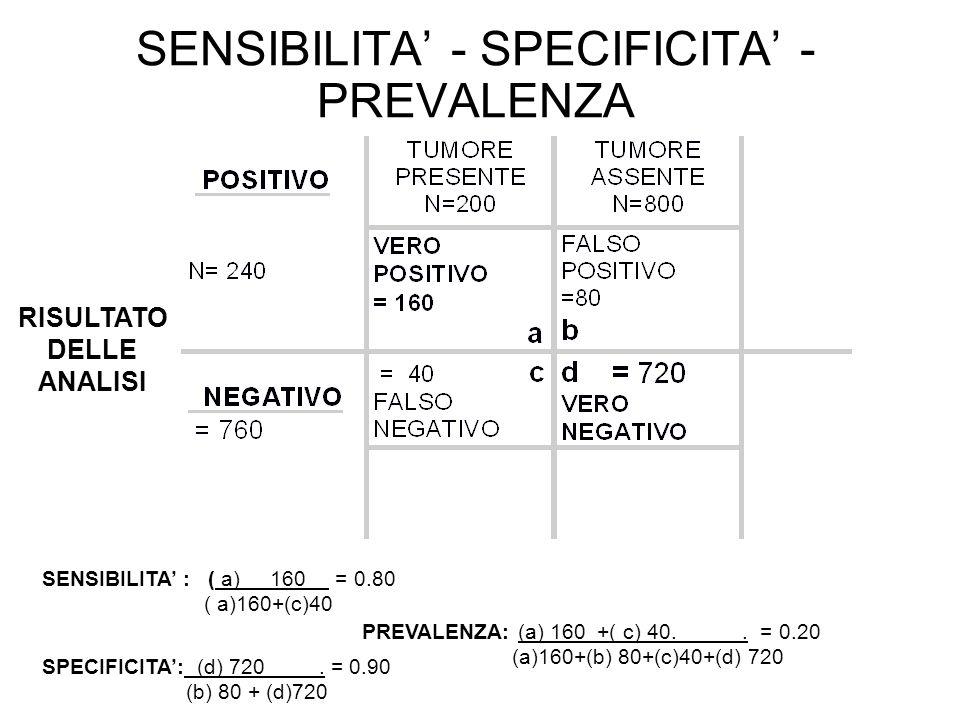 SENSIBILITA' - SPECIFICITA' - PREVALENZA