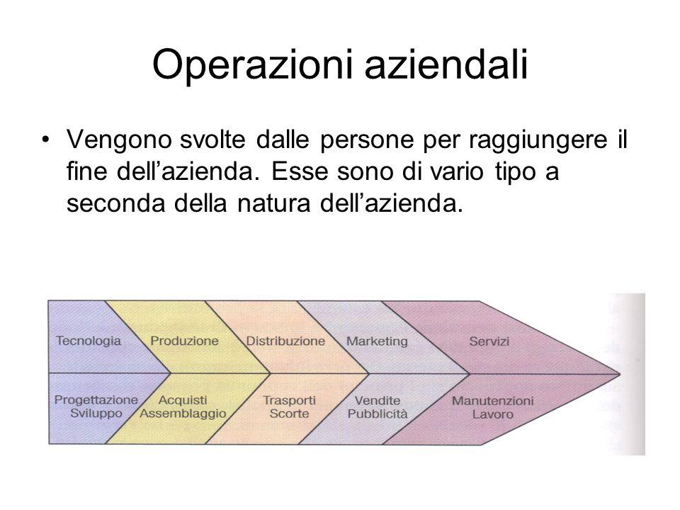 Operazioni aziendali Vengono svolte dalle persone per raggiungere il fine dell'azienda.