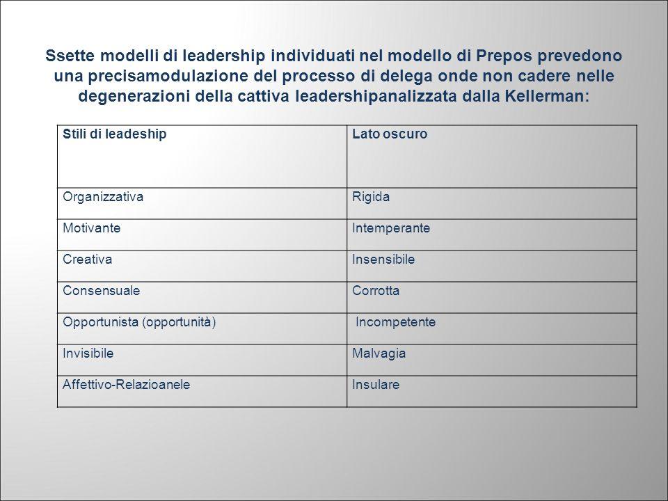 Ssette modelli di leadership individuati nel modello di Prepos prevedono una precisamodulazione del processo di delega onde non cadere nelle degenerazioni della cattiva leadershipanalizzata dalla Kellerman: