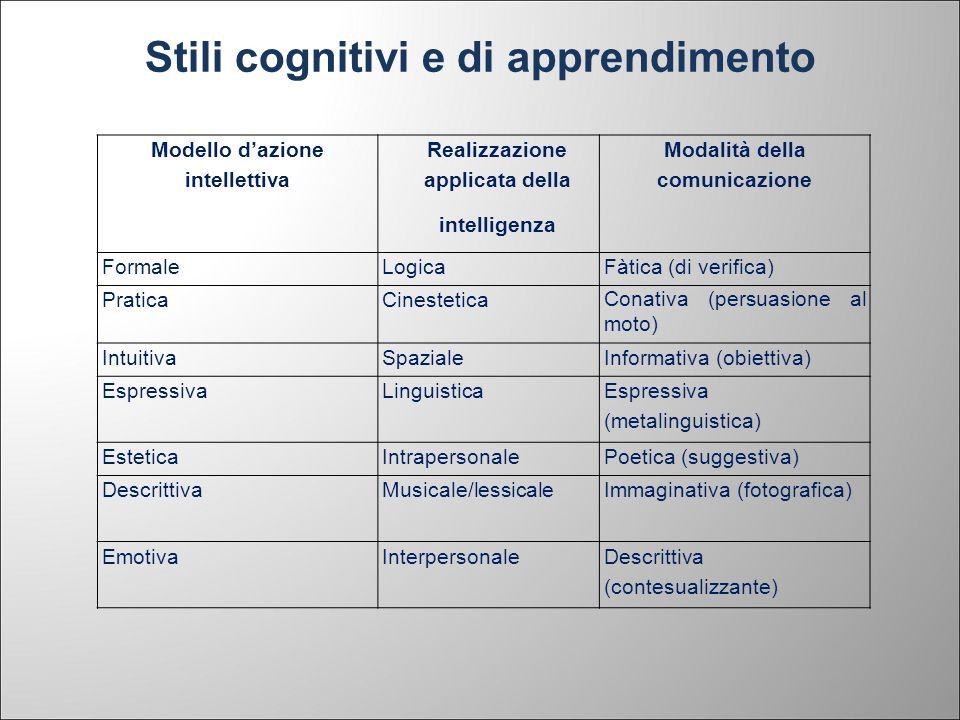 Stili cognitivi e di apprendimento