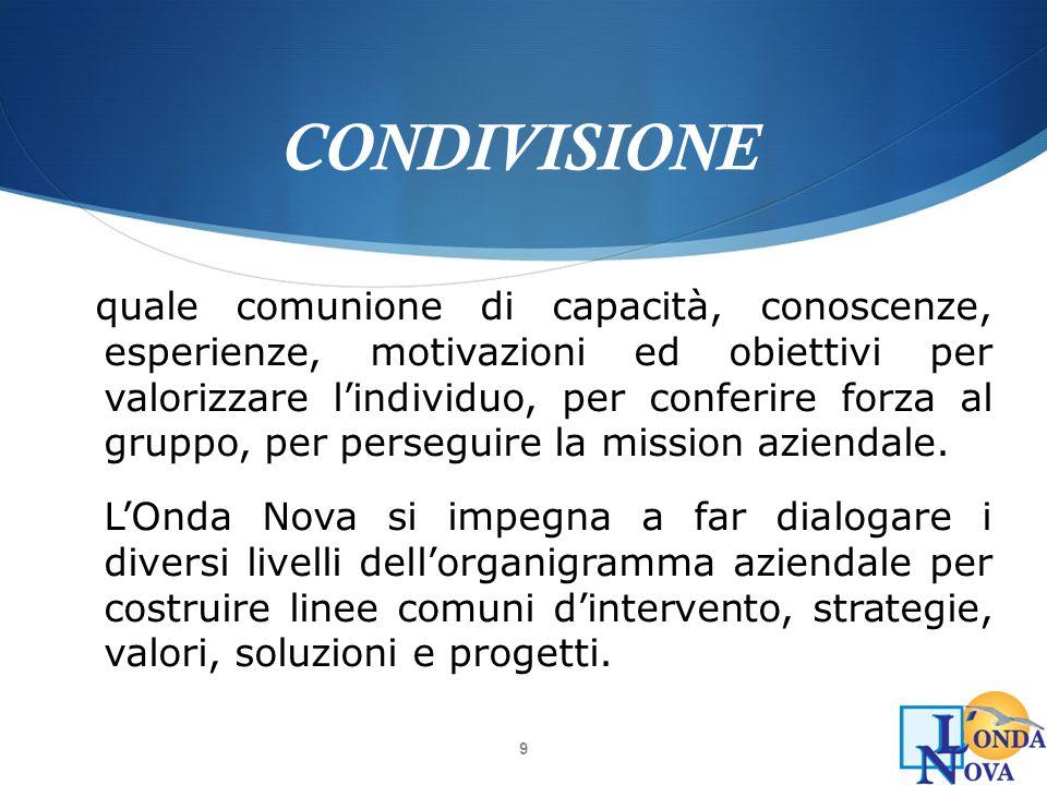 CONDIVISIONE
