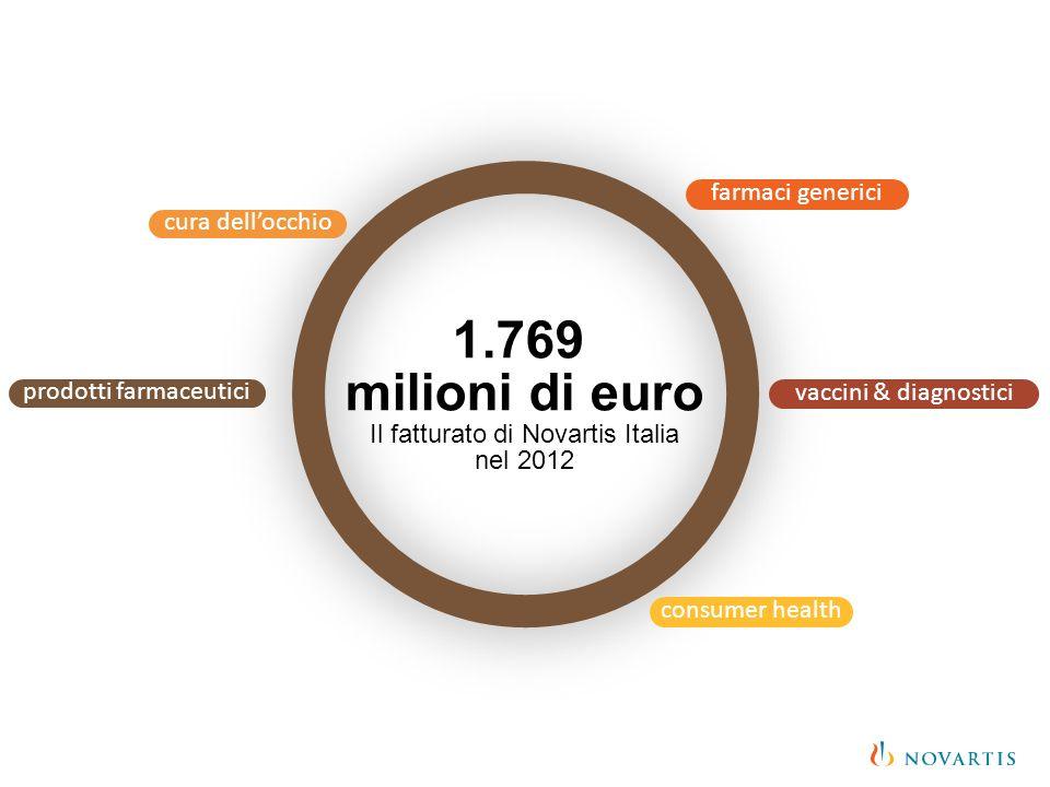 1.769 milioni di euro farmaci generici cura dell'occhio