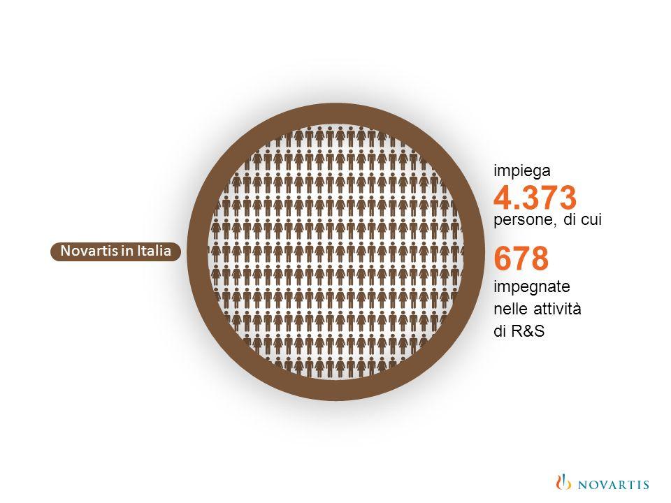 4.373 678 impegnate impiega persone, di cui nelle attività