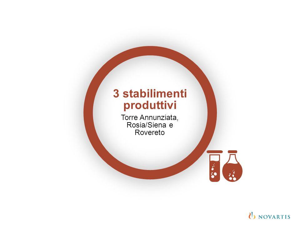 3 stabilimenti produttivi