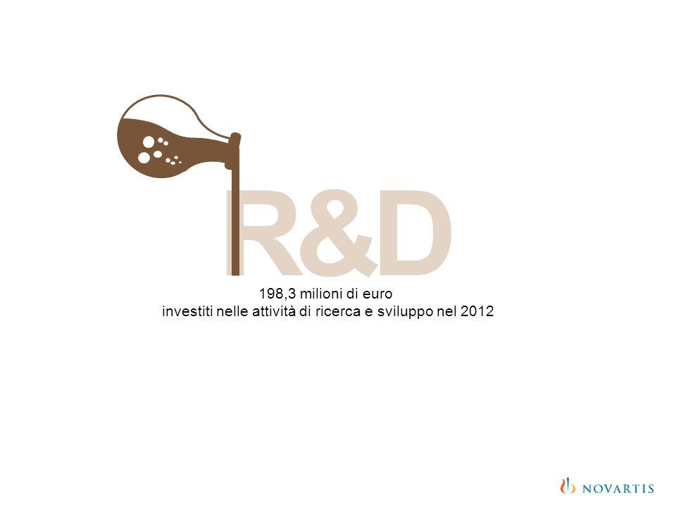 investiti nelle attività di ricerca e sviluppo nel 2012