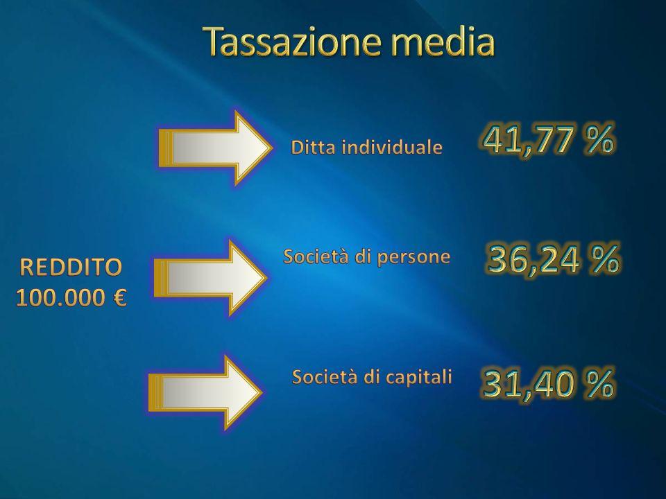 Tassazione media 41,77 % 36,24 % 31,40 % REDDITO 100.000 €